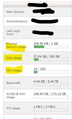 Cpanel Dashboard showing resource usage